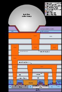 Structure d'un chip Cmos
