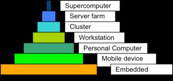La pyramide d'aujourd'hui, jusqu'aux appareils mobiles et aux systèmes embarqués