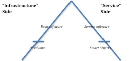 """Les deux versants de la loi de Moore : """"Infrastructure"""" et """"Services"""""""
