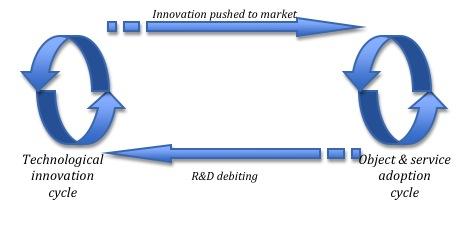La dynamique généralisée de la loi de Moore