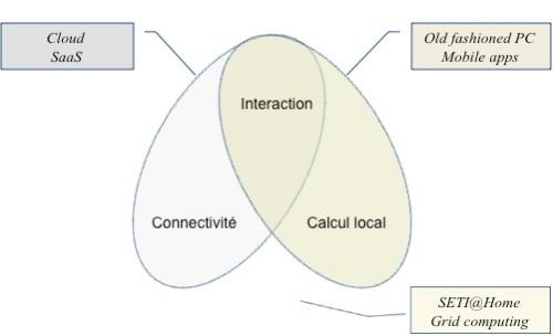 Quelques types de services des systèmes d'interaction personnelle